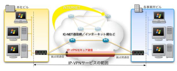 IC-VPNサービス